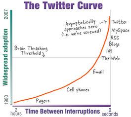 Twittercurve